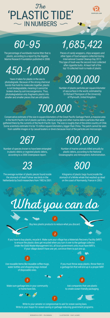 infographic-plastic-tide-numbers-20140920