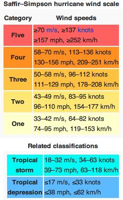 Saffir-Simpson Scale (Wiki) jpg
