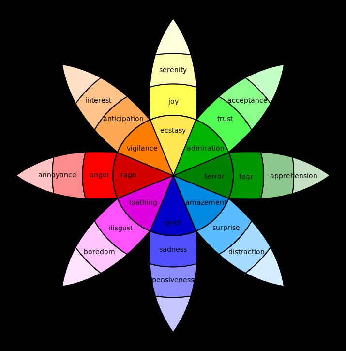 plutchik-wheel-svg
